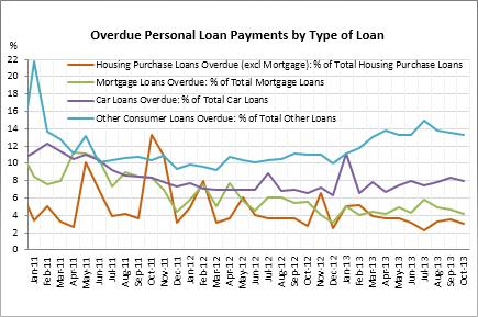 overdue loan