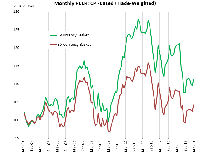 The Consumer Price Index Cpi Based Real Effective Exchange Rate Reer Is Computed As A Geometric Weighted Average Of Bilateral Ru Rates