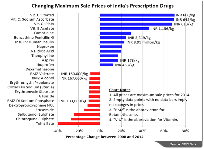 """profitablity performance analysis of indian pharma Business newsmfanalysishold on to your pharma funds for some more time   mirae asset india equity fund direct- growth  price erosion in us markets and  significant currency devaluation in the export markets impacted profitability of the  pharma sector  """"the risk-reward ratio in the sector is neutral."""
