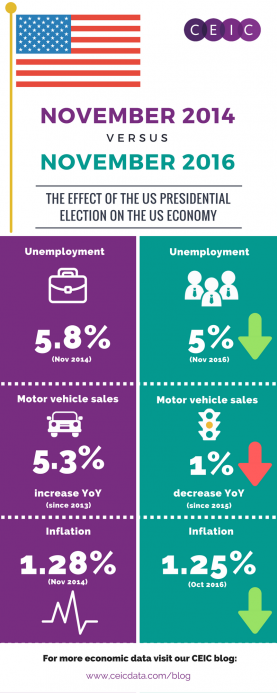 2016 US Election US Economy
