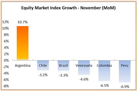 Latin america forex report