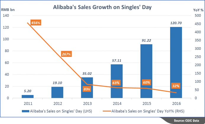Alibaba Group Sales Singles Day