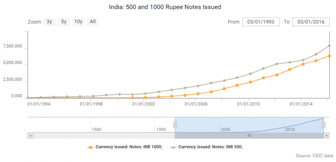 Rupee Notes Issues by Indian Banks