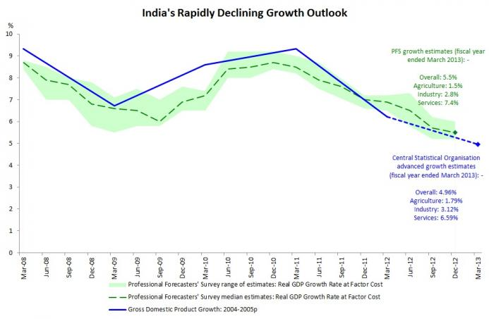 India Declining Growth