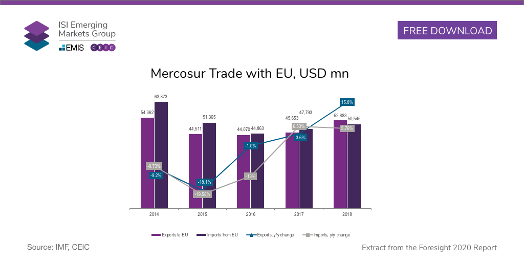 EU e Mercosul