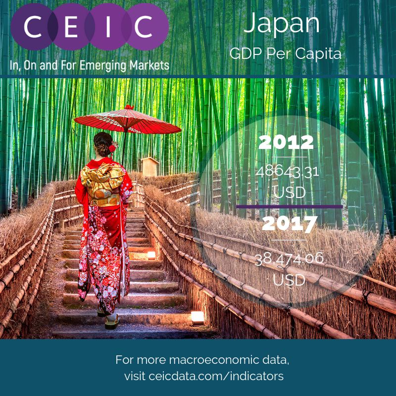 CEIC Data - Japan's GDP Per Capita Growth - Nominal GDP