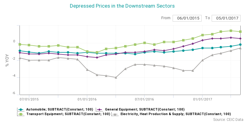 prices in the downstream sectors