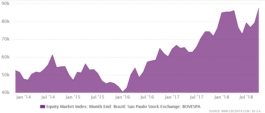 Brazil's Equity Market Index hits all time high