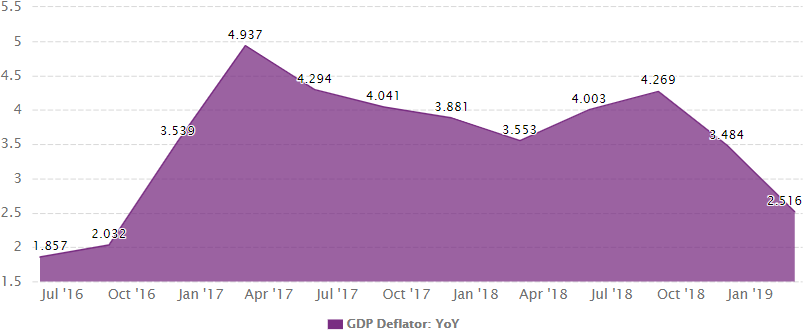 Indonesia's GDP deflator growth from 2016 to March 2019