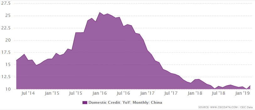 China's domestic credit from 1986 to March 2019