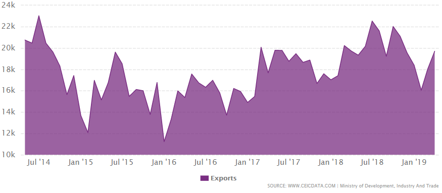 Brazil's total exports from July 2014 to July 2019