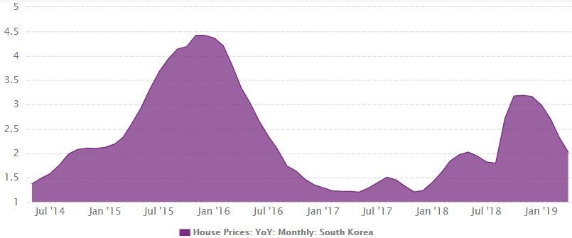 South Korea's house prices growth from 1987 to April 2019
