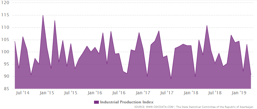 Azerbaijan industrial production index from 2009 to 2019