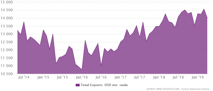 Turkey total exports from January 1997 to March 2019