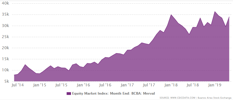 Argentina equity market index from 1986 to April 2019