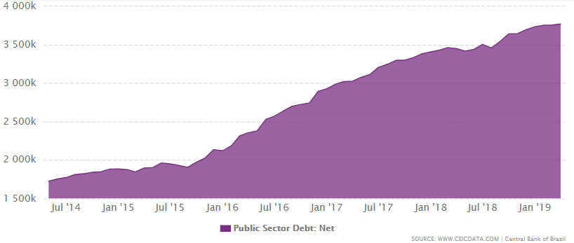 Brazil's net Public Sector Debt from 2006 to April 2019