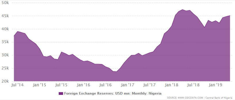 Nigeria Foreign Exchange Reserves Ceic -