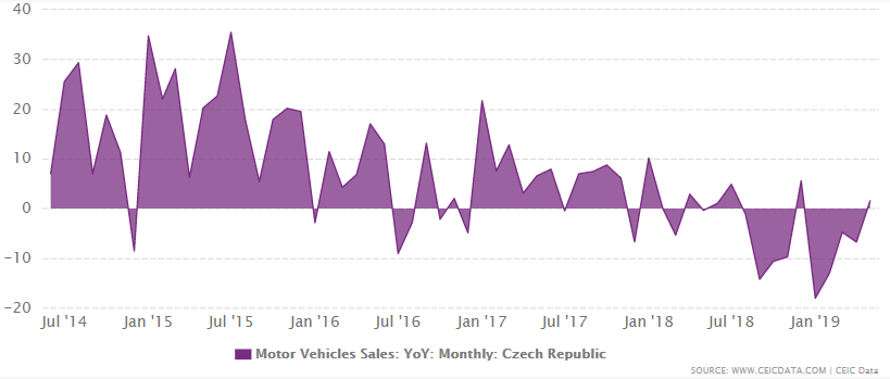 Czech Republic's motor vehicle sales growth from 2012 to 2019