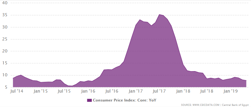 Egypt's consumer price index from 2014 to May 2019
