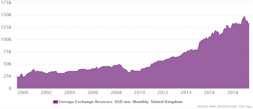 United Kingdom's foreign exchange reserves from 1999 to 2019