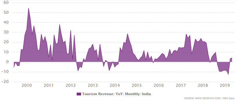 India's tourism revenue growth from 2009 to May 2019