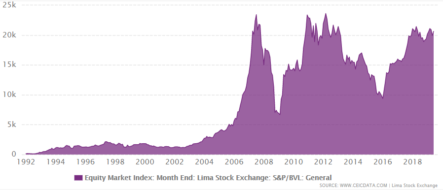 Peru's equity market index from 1992 to 2019