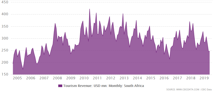 South Africa's tourism revenue from 2004 to June 2019