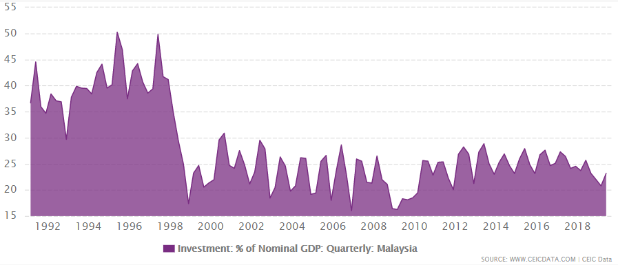 Malaysia's investment as % of GDP from 1991 to June 2019