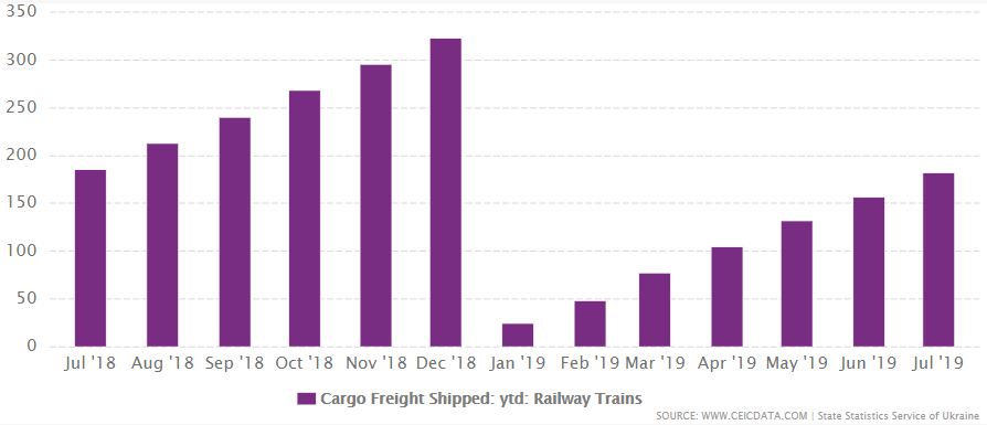 Ukraine's cargo freight shipped railway trains from 2018 to 2019