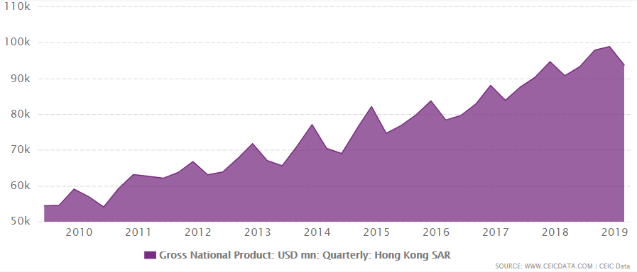Hong Kong's gross national product from 2009 - 2019