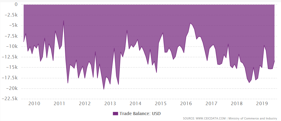 India's trade balance from 1990 to 2019