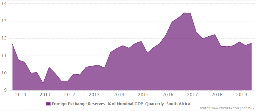 South Africa's foreign exchanges reserves from 2009 to June 2019