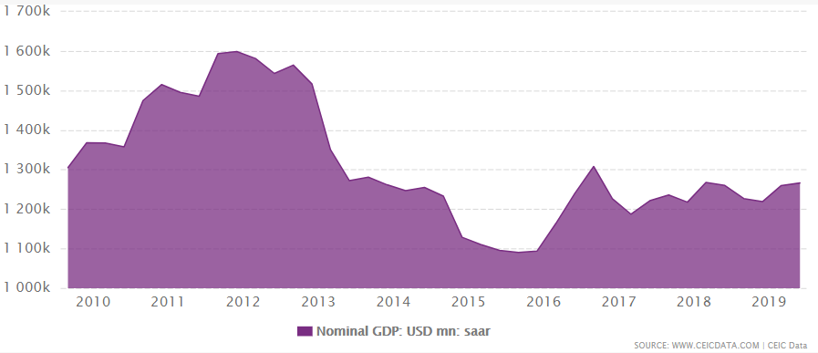Japan's nominal GDP from 2009 to June 2019