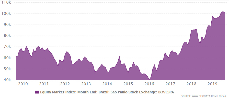 Brazil's equity market index from 2009 to August 2019
