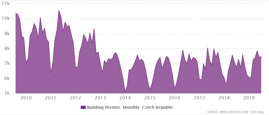 Czech Republic's building permits from 2009 to July 2019