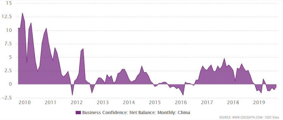 China's business confidence net balance from January 2005 to September 2019
