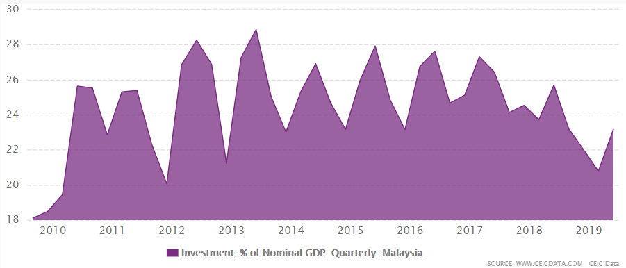 Malaysia's investment as % of GDP from 2009 to September 2019