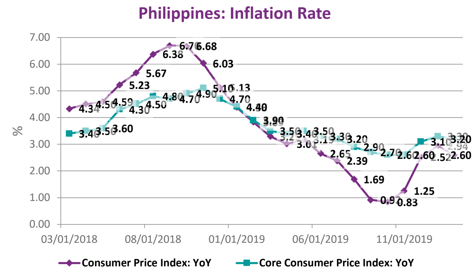 Headline Consumer Inflation in the Philippines slowed down in February 2020 for the first time in four months