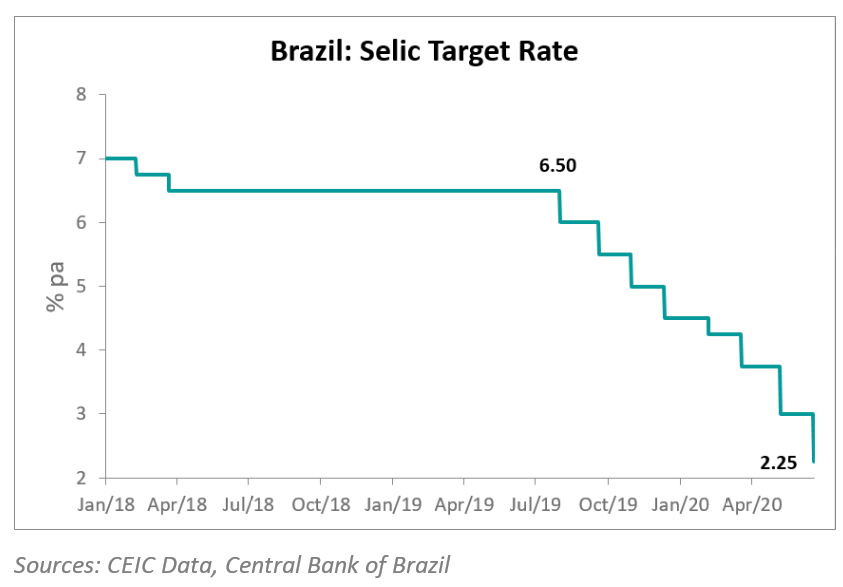 Brazil central bank policy rate down 2.25%