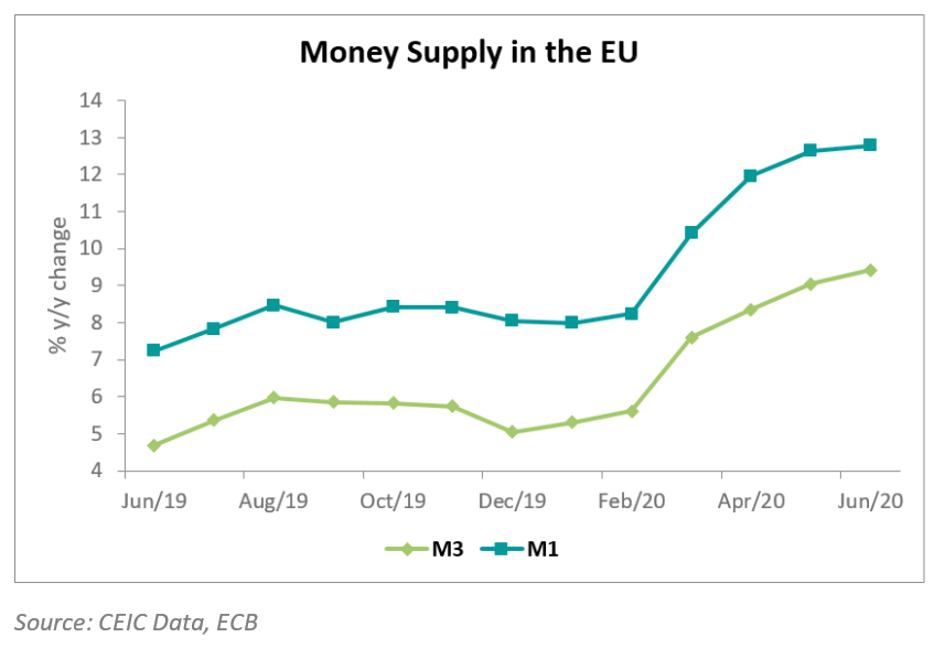 Money supply in the European Union kept growing at an accelerated pace in June.