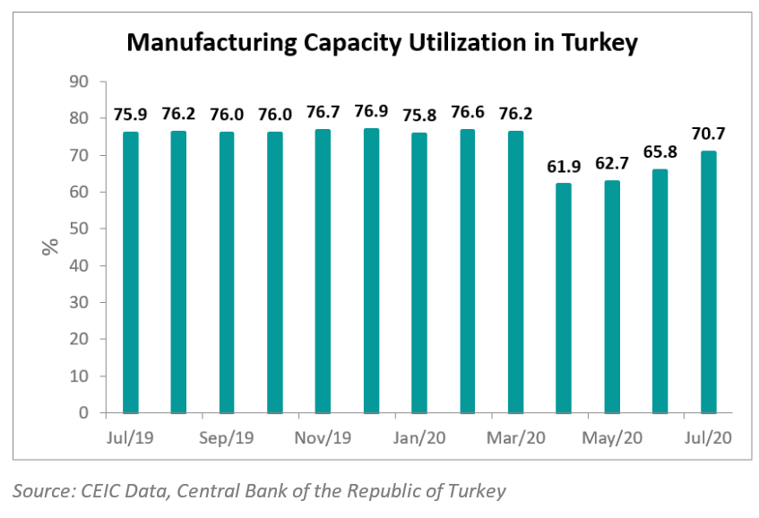 Capacity utilization rate in the manufacturing in Turkey increased to 70.7% in July