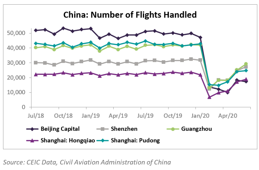 The number of flights handled by China's major airports improved in June for the fourth consecutive month.