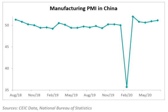 China's PMI improved for the second consecutive month to 51.1 in July 2020