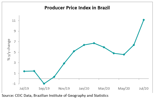 Brazil's producer price index (PPI) jumped by 11.1% y/y in July