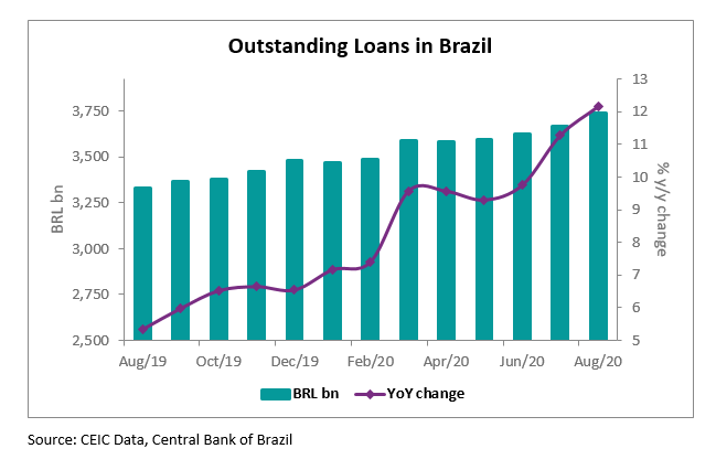 Loans to non-financial companies increased by 16.7% y/y to BRL 1,646bn in August