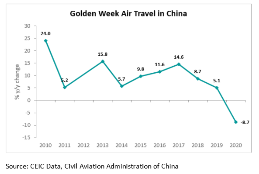 China's air travel during that week declined by 8.7% y/y.