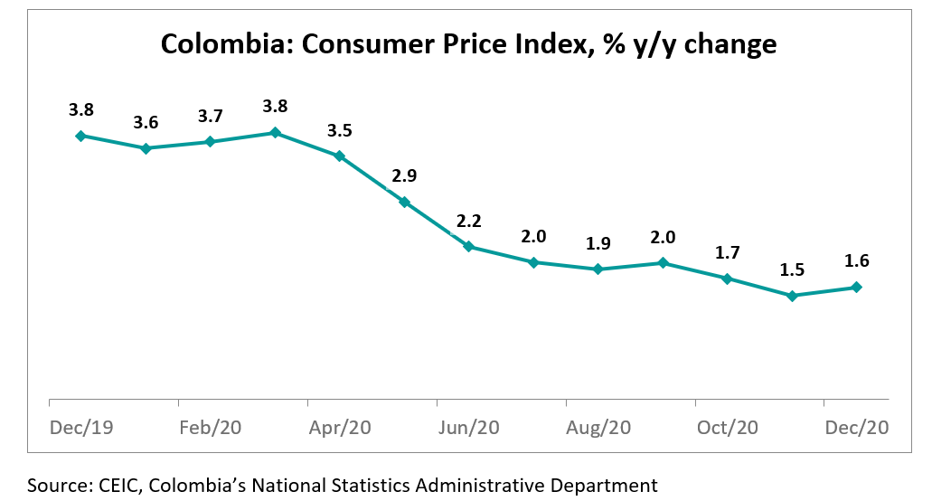 Since the latest increase is small, it is yet to be confirmed if Colombia's inflation is on an acceleration path