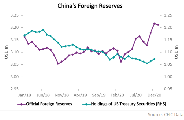 The growth rate is significantly smaller than the growth rate of China's foreign exchange reserves