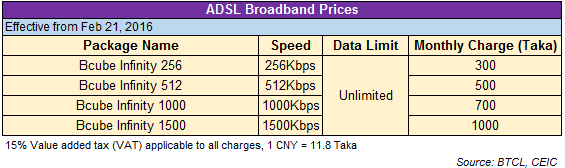 Fixed Broadband Price