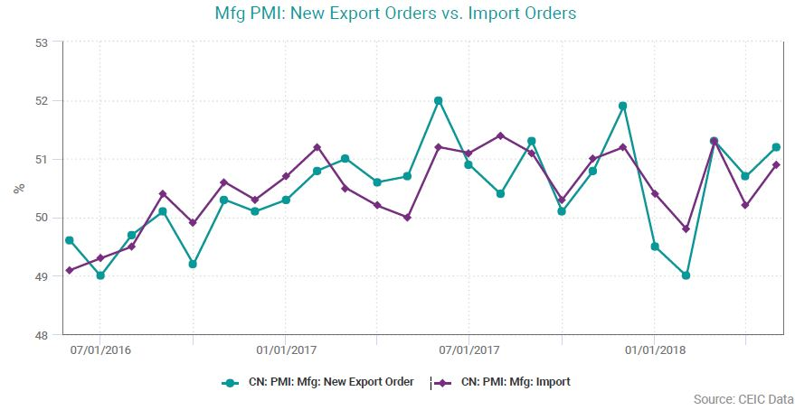 Mfg PMI: New Export Orders vs. Import Orders